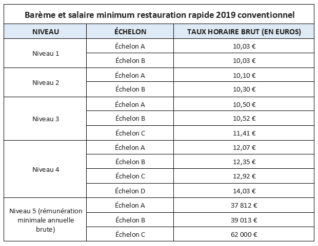 convention-collective-restauration-rapide-tableau